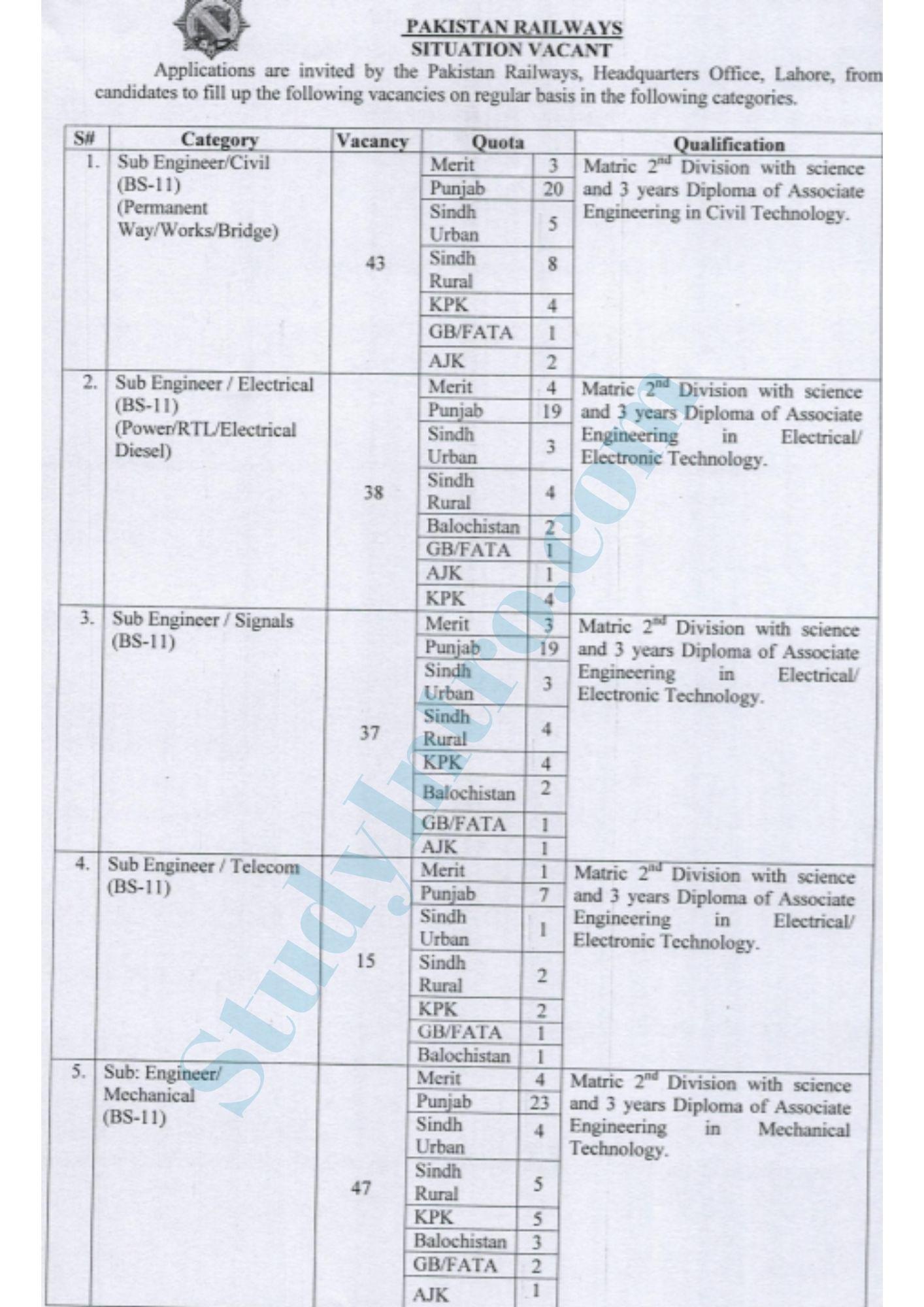 Govt Jobs in Pakistan Railways 2021-Apply Now