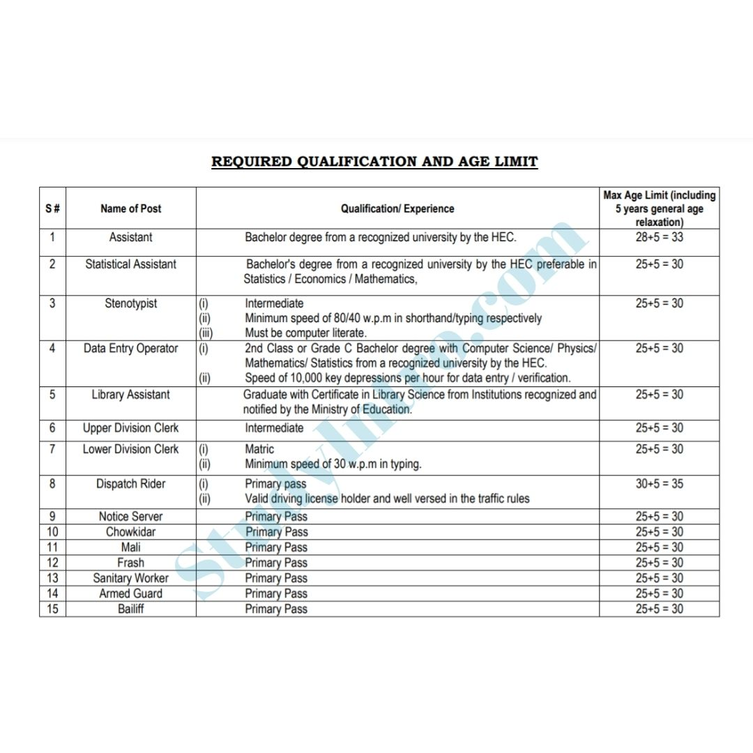 Government Jobs in FBR Department 2021-Apply Online Now