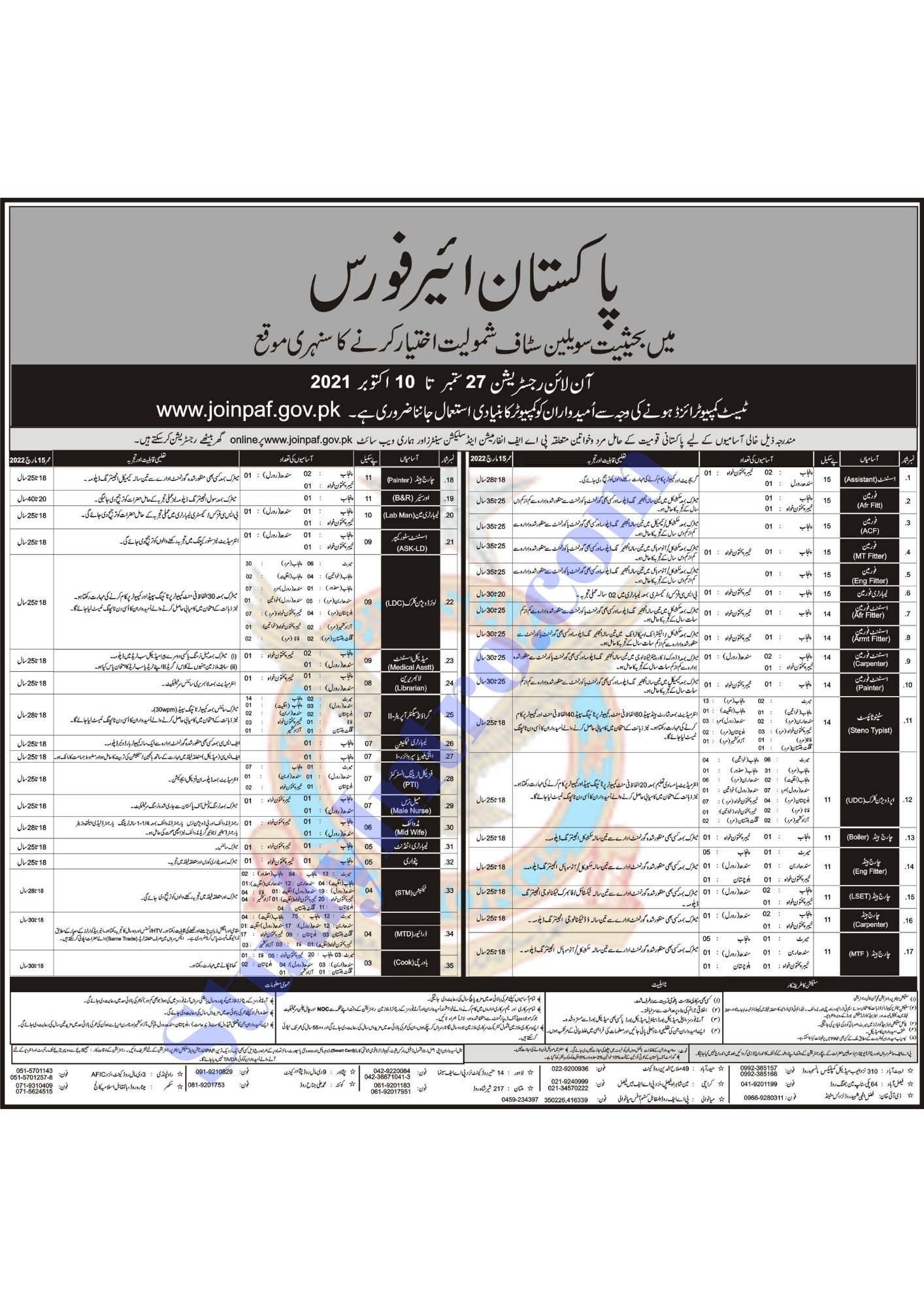 Jobs in Pakistan Air Force (Join PAF as Civilian)